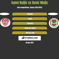 Sanel Kuljic vs Deniz Mujic h2h player stats