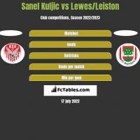 Sanel Kuljic vs Lewes/Leiston h2h player stats