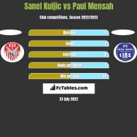 Sanel Kuljic vs Paul Mensah h2h player stats