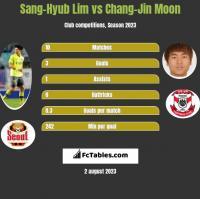 Sang-Hyub Lim vs Chang-Jin Moon h2h player stats
