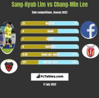 Sang-Hyub Lim vs Chang-Min Lee h2h player stats