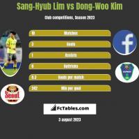 Sang-Hyub Lim vs Dong-Woo Kim h2h player stats
