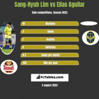 Sang-Hyub Lim vs Elias Aguilar h2h player stats