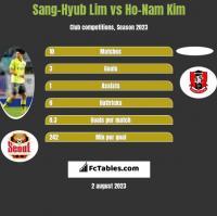Sang-Hyub Lim vs Ho-Nam Kim h2h player stats