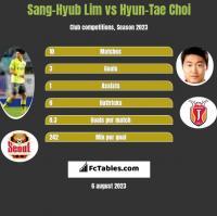 Sang-Hyub Lim vs Hyun-Tae Choi h2h player stats