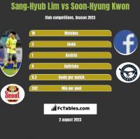 Sang-Hyub Lim vs Soon-Hyung Kwon h2h player stats
