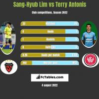 Sang-Hyub Lim vs Terry Antonis h2h player stats