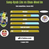 Sang-Hyub Lim vs Chan-Wool Im h2h player stats
