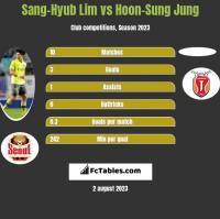 Sang-Hyub Lim vs Hoon-Sung Jung h2h player stats