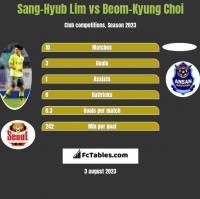 Sang-Hyub Lim vs Beom-Kyung Choi h2h player stats