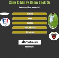 Sang-Ki Min vs Beom-Seok Oh h2h player stats