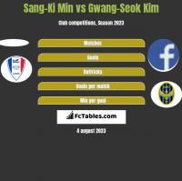 Sang-Ki Min vs Gwang-Seok Kim h2h player stats