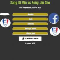 Sang-Ki Min vs Song-Jin Cho h2h player stats