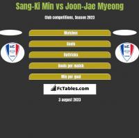 Sang-Ki Min vs Joon-Jae Myeong h2h player stats