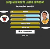 Sang-Min Sim vs Jason Davidson h2h player stats
