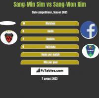 Sang-Min Sim vs Sang-Won Kim h2h player stats