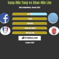 Sang-Min Yang vs Chae-Min Lim h2h player stats