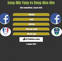 Sang-Min Yang vs Dong-Woo Kim h2h player stats