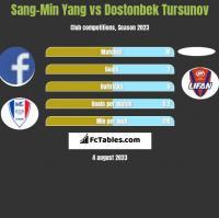 Sang-Min Yang vs Dostonbek Tursunov h2h player stats