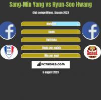 Sang-Min Yang vs Hyun-Soo Hwang h2h player stats