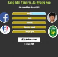 Sang-Min Yang vs Ja-Ryong Koo h2h player stats