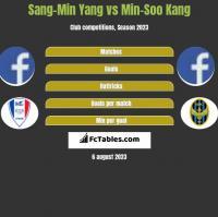 Sang-Min Yang vs Min-Soo Kang h2h player stats