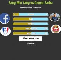 Sang-Min Yang vs Osmar Barba h2h player stats