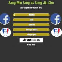 Sang-Min Yang vs Song-Jin Cho h2h player stats