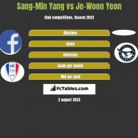 Sang-Min Yang vs Je-Woon Yeon h2h player stats