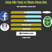 Sang-Min Yang vs Moon-Hwan Kim h2h player stats