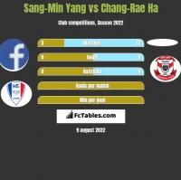 Sang-Min Yang vs Chang-Rae Ha h2h player stats