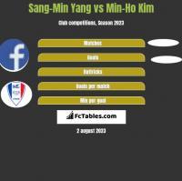 Sang-Min Yang vs Min-Ho Kim h2h player stats