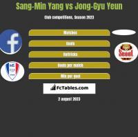Sang-Min Yang vs Jong-Gyu Yeun h2h player stats