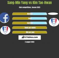 Sang-Min Yang vs Kim Tae-Hwan h2h player stats
