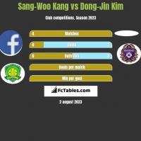 Sang-Woo Kang vs Dong-Jin Kim h2h player stats