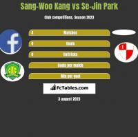 Sang-Woo Kang vs Se-Jin Park h2h player stats