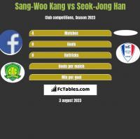 Sang-Woo Kang vs Seok-Jong Han h2h player stats