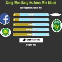 Sang-Woo Kang vs Seon-Min Moon h2h player stats