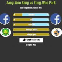 Sang-Woo Kang vs Yong-Woo Park h2h player stats