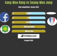 Sang-Woo Kang vs Seung-Won Jung h2h player stats