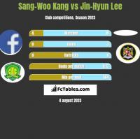 Sang-Woo Kang vs Jin-Hyun Lee h2h player stats