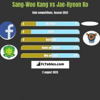 Sang-Woo Kang vs Jae-Hyeon Ko h2h player stats