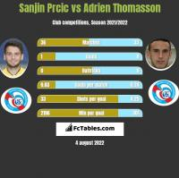 Sanjin Prcic vs Adrien Thomasson h2h player stats