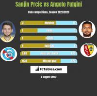 Sanjin Prcic vs Angelo Fulgini h2h player stats