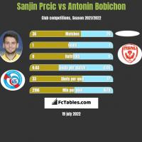 Sanjin Prcic vs Antonin Bobichon h2h player stats