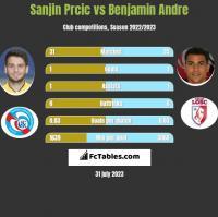 Sanjin Prcic vs Benjamin Andre h2h player stats