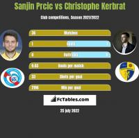 Sanjin Prcic vs Christophe Kerbrat h2h player stats