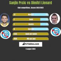 Sanjin Prcic vs Dimitri Lienard h2h player stats