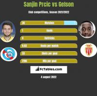 Sanjin Prcic vs Gelson h2h player stats