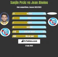 Sanjin Prcic vs Jean Aholou h2h player stats